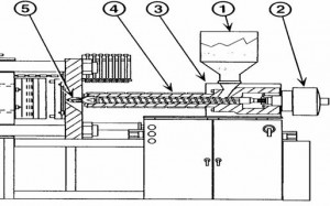 Injection Molding and Temperature